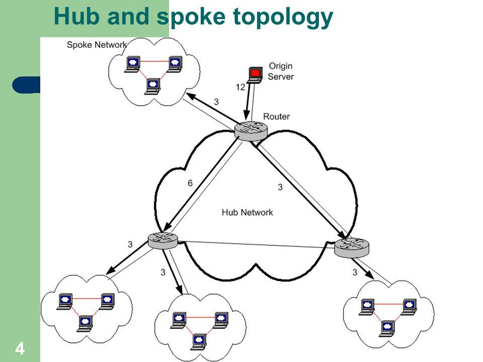 4 Hub and spoke topology
