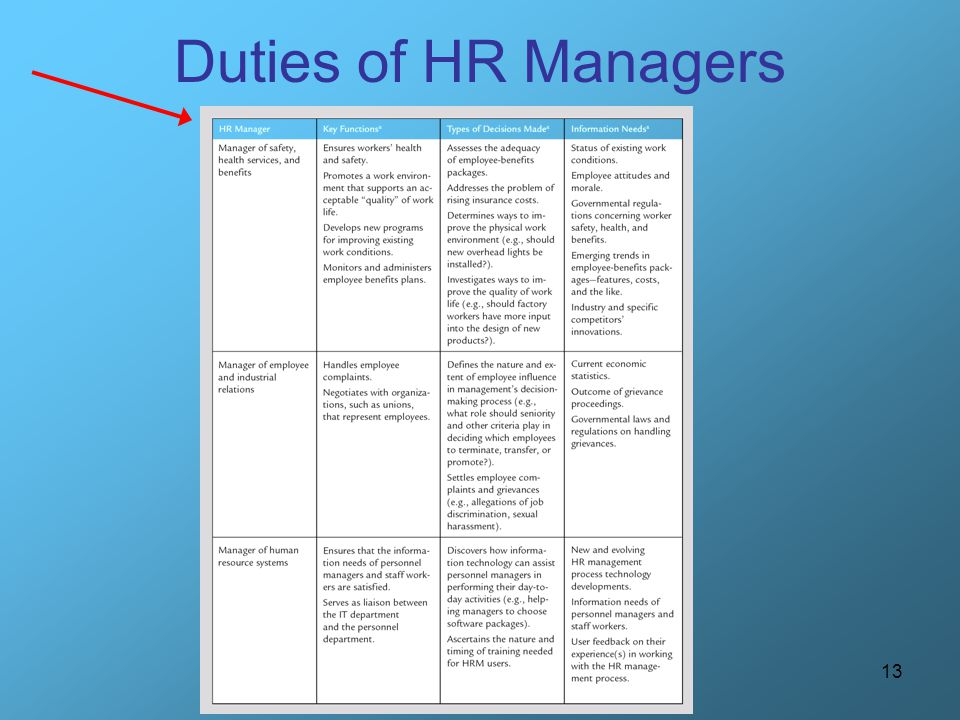 13 Duties of HR Managers