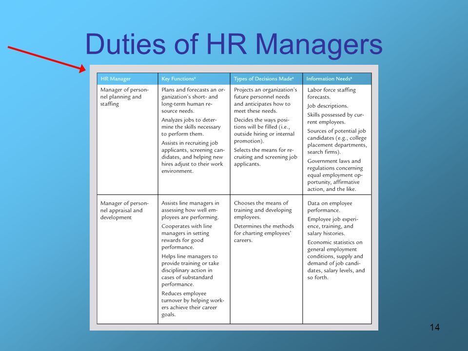 14 Duties of HR Managers