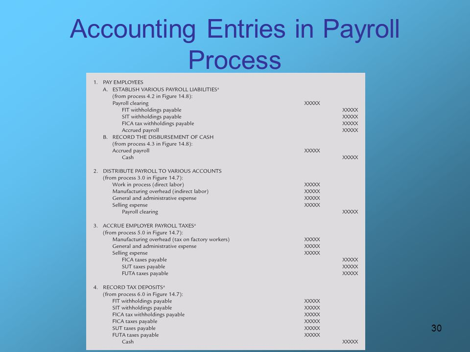 30 Accounting Entries in Payroll Process