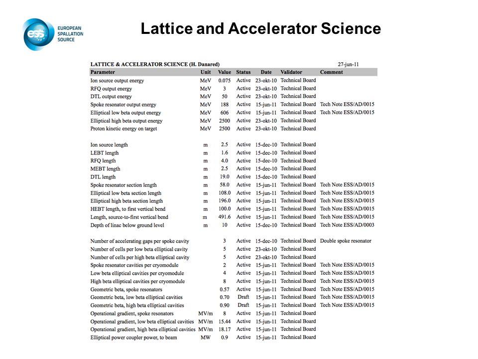 Lattice and Accelerator Science