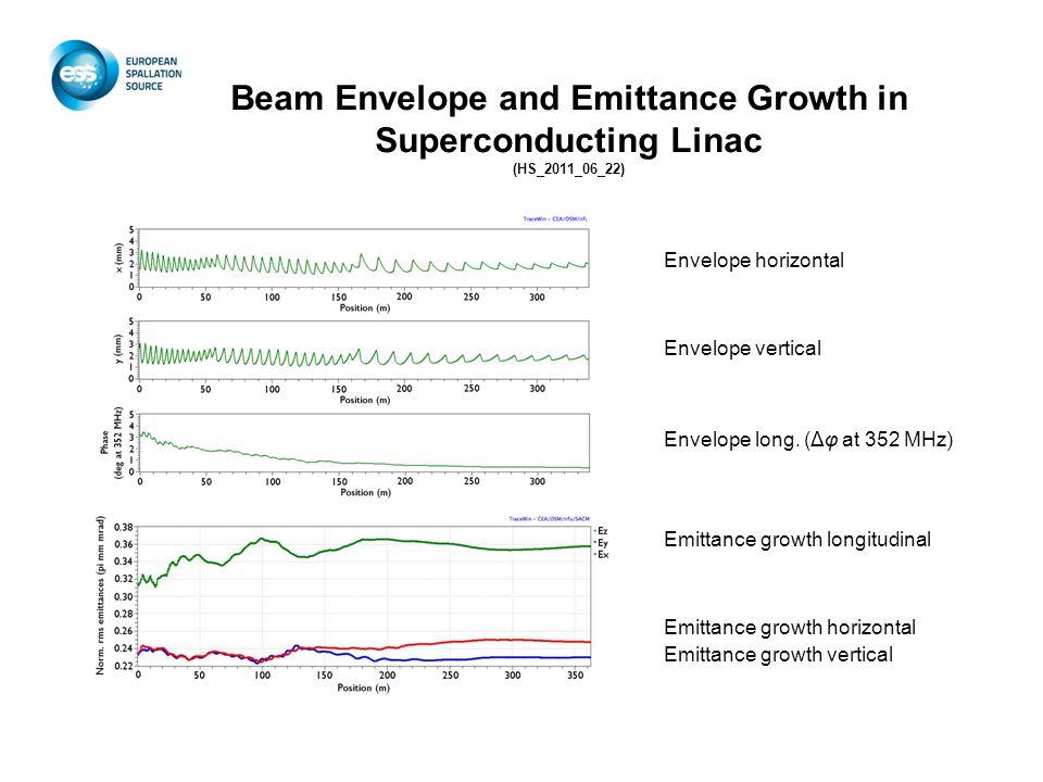 Beam Envelope and Emittance Growth in Superconducting Linac (HS_2011_06_22) Envelope horizontal Envelope vertical Envelope long.