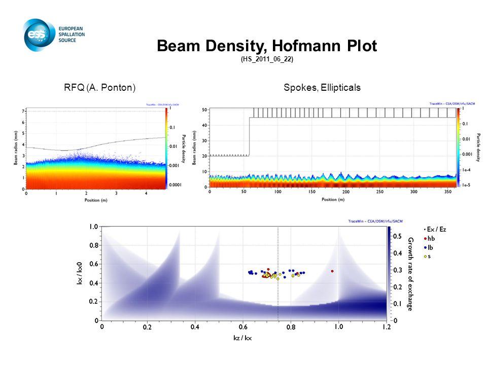 Beam Density, Hofmann Plot (HS_2011_06_22) RFQ (A. Ponton)Spokes, Ellipticals