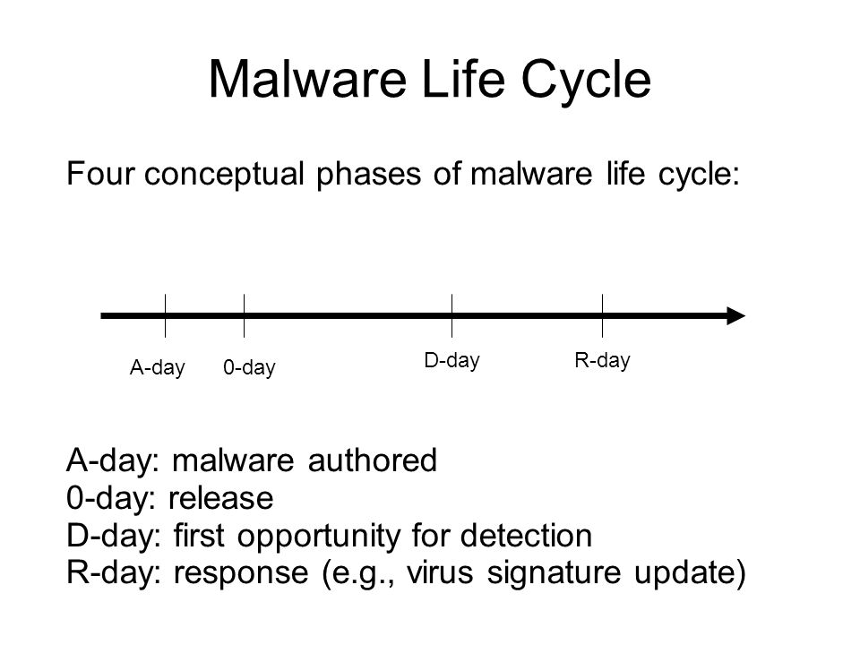Malware Life Cycle A-day0-day D-dayR-day Four conceptual phases of malware life cycle: A-day: malware authored 0-day: release D-day: first opportunity for detection R-day: response (e.g., virus signature update)