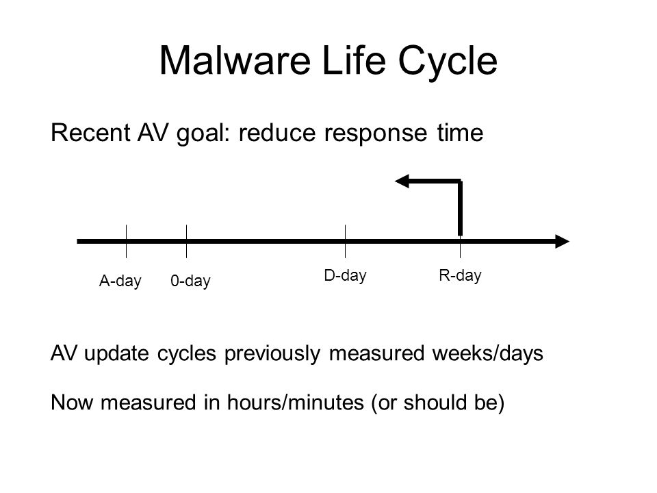 Malware Life Cycle A-day0-day D-dayR-day Recent AV goal: reduce response time AV update cycles previously measured weeks/days Now measured in hours/minutes (or should be)