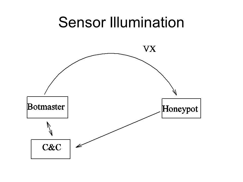 Sensor Illumination Virus