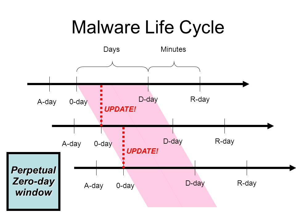 Malware Life Cycle A-day0-day D-dayR-day MinutesDays A-day0-day D-dayR-day A-day0-day D-dayR-day PerpetualZero-daywindow UPDATE.