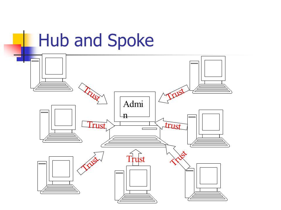 Hub and Spoke Admi n Trust trust Trust