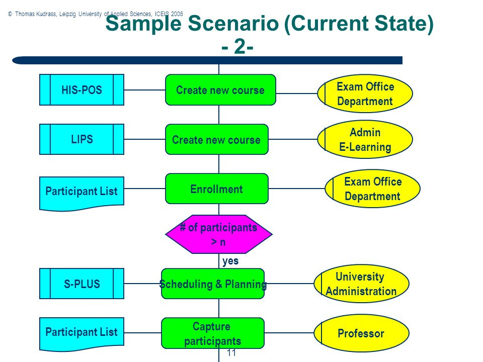 © Thomas Kudrass, Leipzig University of Applied Sciences, ICEIS 2006 11 Sample Scenario (Current State) - 2- Create new course # of participants > n Create new course Scheduling & Planning University Administration Exam Office Department LIPS Admin E-Learning HIS-POS Enrollment Participant List Capture participants Participant List Professor S-PLUS yes
