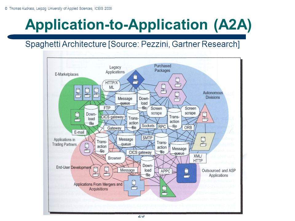 © Thomas Kudrass, Leipzig University of Applied Sciences, ICEIS 2006 25 Application-to-Application (A2A) Spaghetti Architecture [Source: Pezzini, Gartner Research]