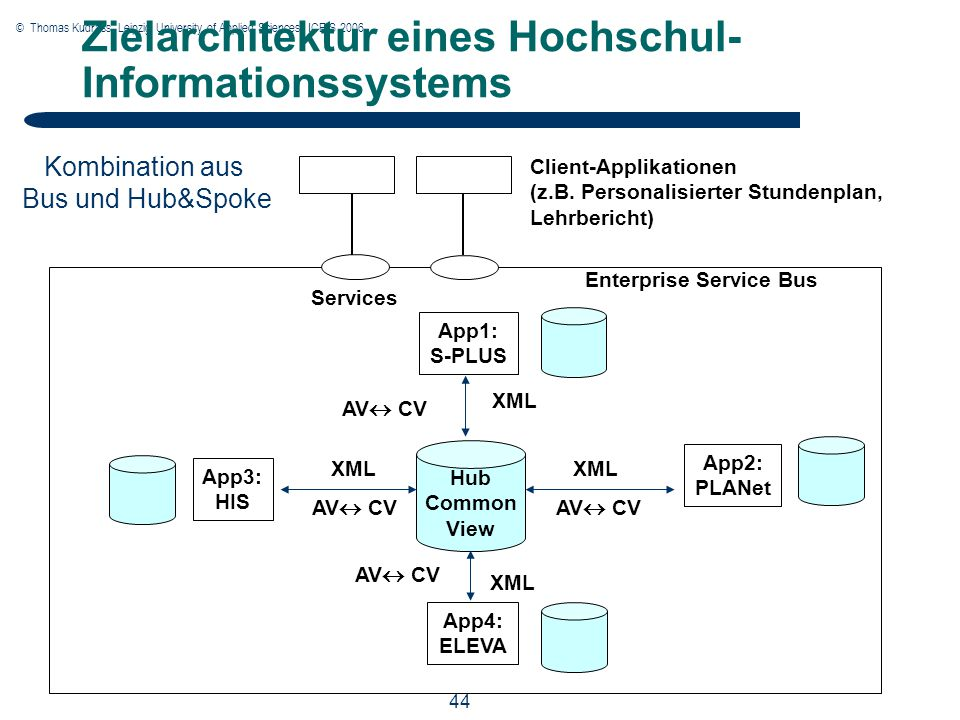 © Thomas Kudrass, Leipzig University of Applied Sciences, ICEIS 2006 44 App1: S-PLUS App3: HIS App2: PLANet App4: ELEVA Hub Common View Enterprise Service Bus AV  CV XML Services Client-Applikationen (z.B.