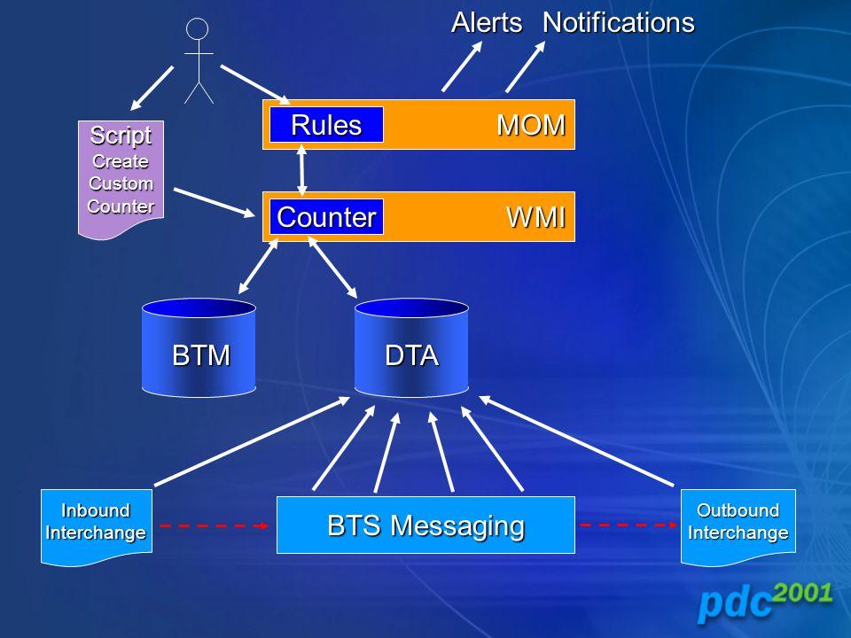 DTA WMI BTS Messaging MOM InboundInterchangeOutboundInterchange BTM ScriptCreateCustomCounter Counter RulesAlertsNotifications