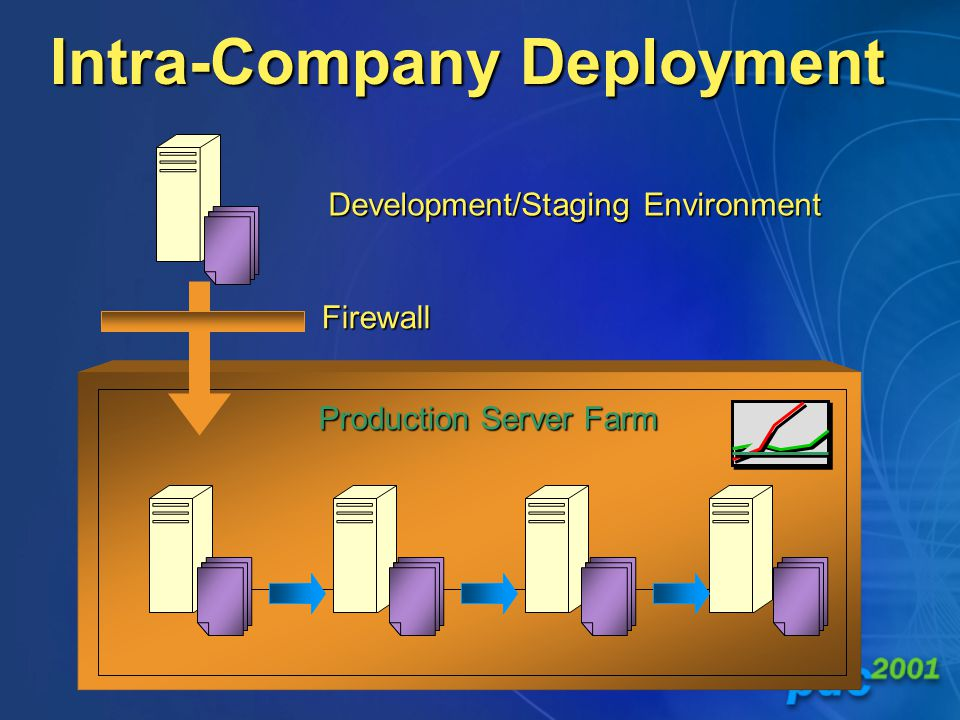 Production Server Farm Intra-Company Deployment Firewall Development/Staging Environment