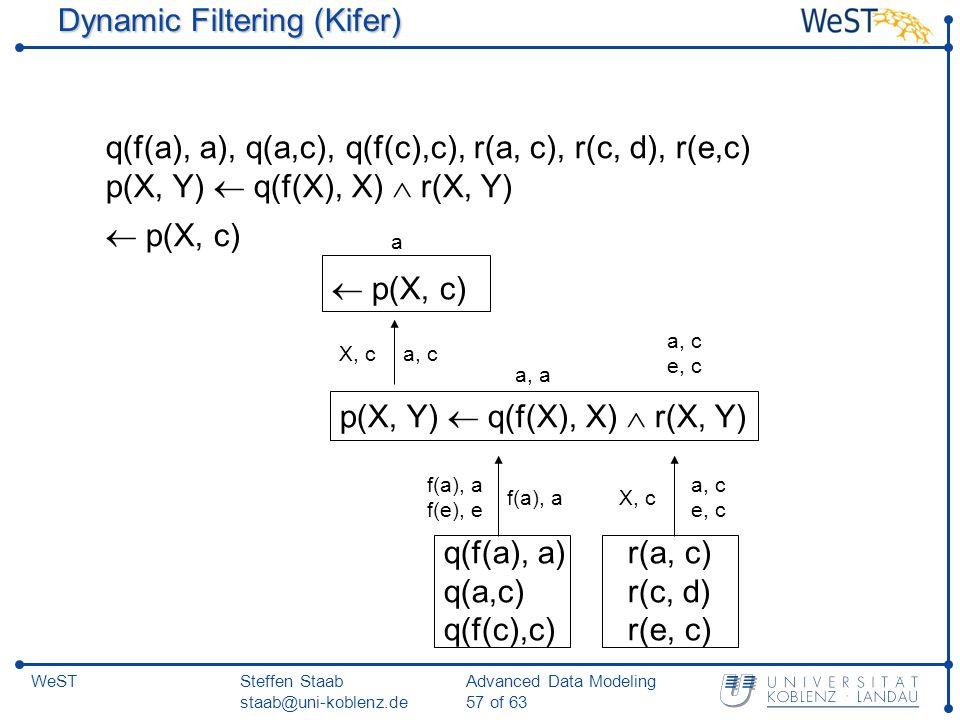 Steffen Staab staab@uni-koblenz.de Advanced Data Modeling 57 of 63 WeST Dynamic Filtering (Kifer) q(f(a), a), q(a,c), q(f(c),c), r(a, c), r(c, d), r(e,c) p(X, Y)  q(f(X), X)  r(X, Y)  p(X, c) p(X, Y)  q(f(X), X)  r(X, Y)  p(X, c) q(f(a), a) q(a,c) q(f(c),c) r(a, c) r(c, d) r(e, c) X, c a, c e, c f(a), a f(e), e f(a), a a, a a, c a e, c