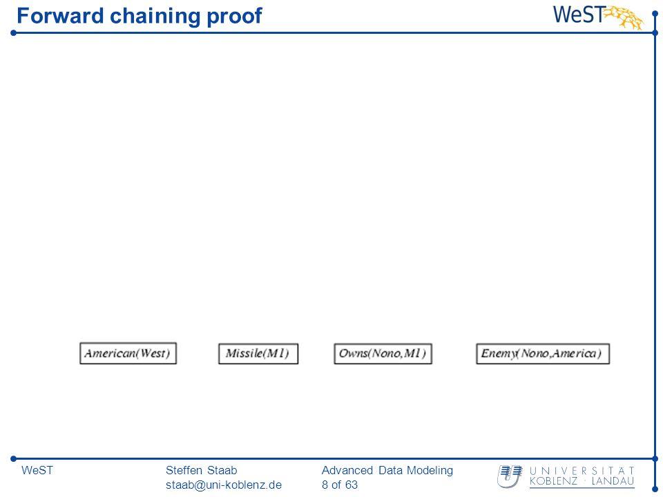 Steffen Staab staab@uni-koblenz.de Advanced Data Modeling 19 of 63 WeST Backward chaining example