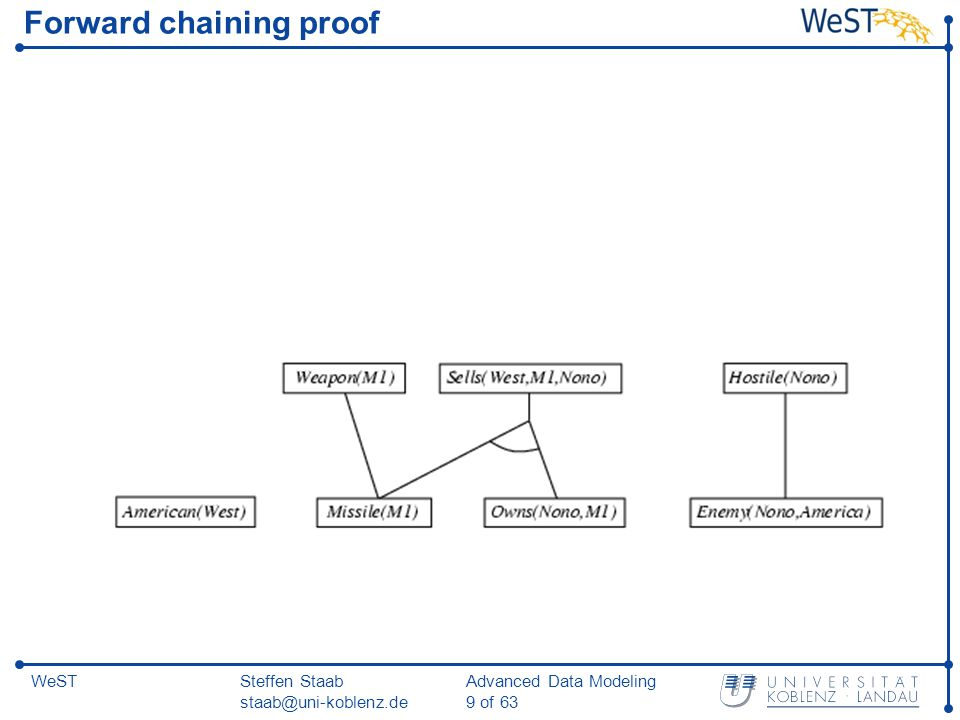 Steffen Staab staab@uni-koblenz.de Advanced Data Modeling 10 of 63 WeST Forward chaining proof