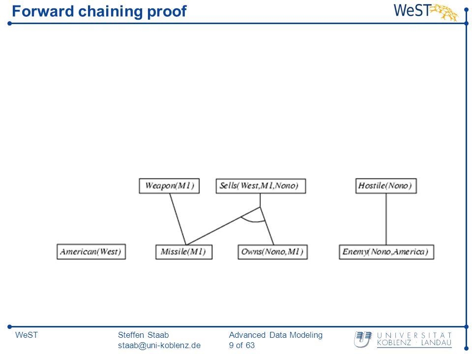 Steffen Staab staab@uni-koblenz.de Advanced Data Modeling 20 of 63 WeST Backward chaining example