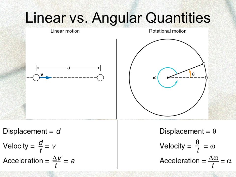 Linear vs. Angular Quantities