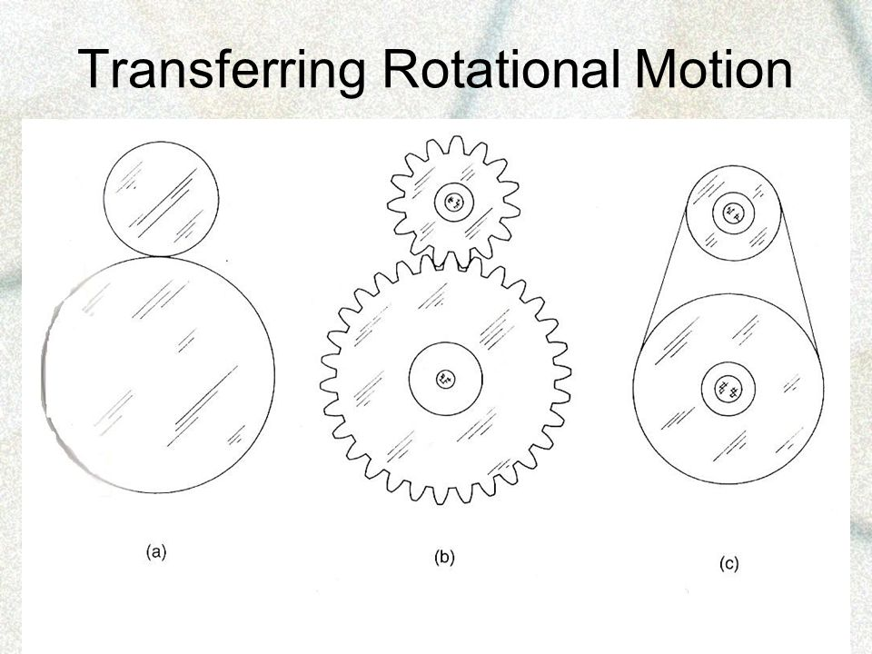 Transferring Rotational Motion