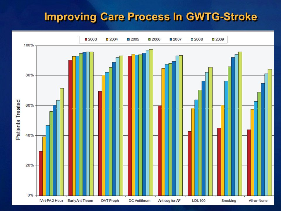 Improving Care Process In GWTG-Stroke