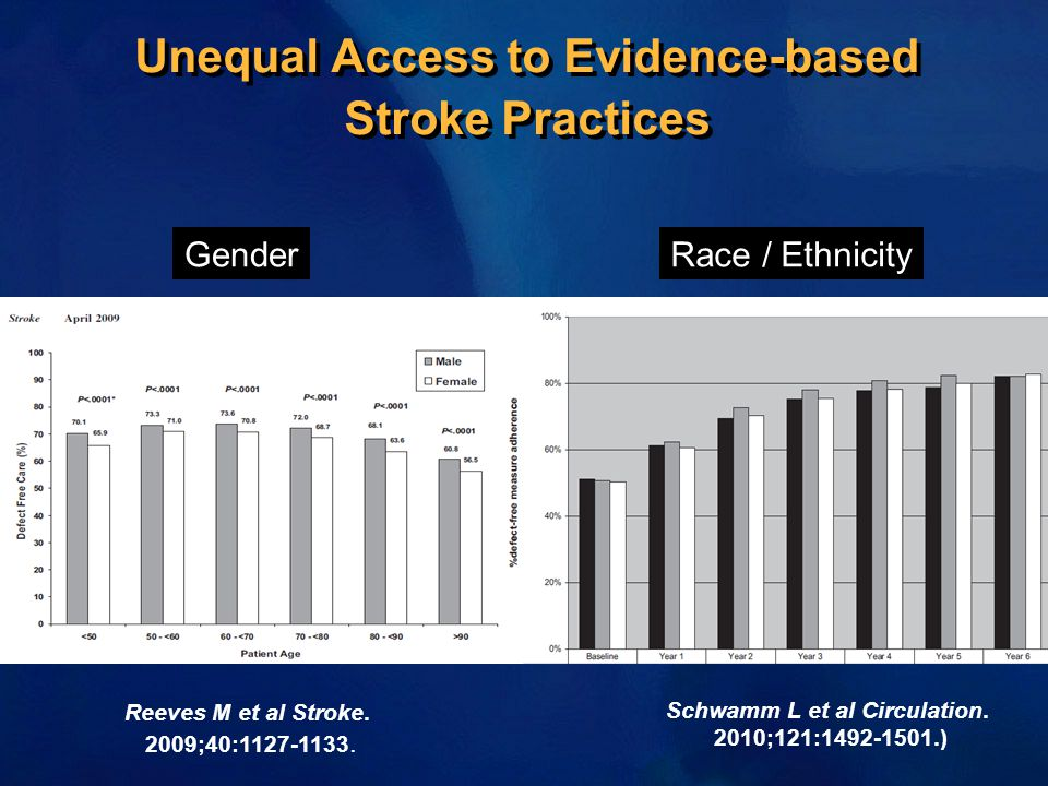 Unequal Access to Evidence-based Stroke Practices GenderRace / Ethnicity Schwamm L et al Circulation. 2010;121:1492-1501.) Reeves M et al Stroke. 2009