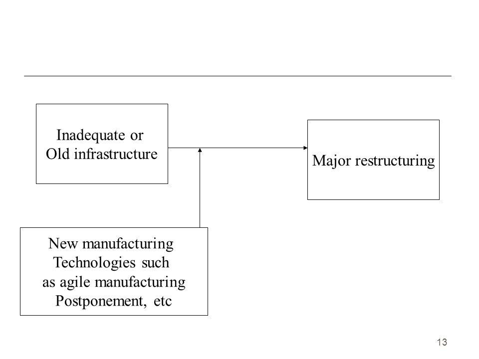 13 Inadequate or Old infrastructure New manufacturing Technologies such as agile manufacturing Postponement, etc Major restructuring