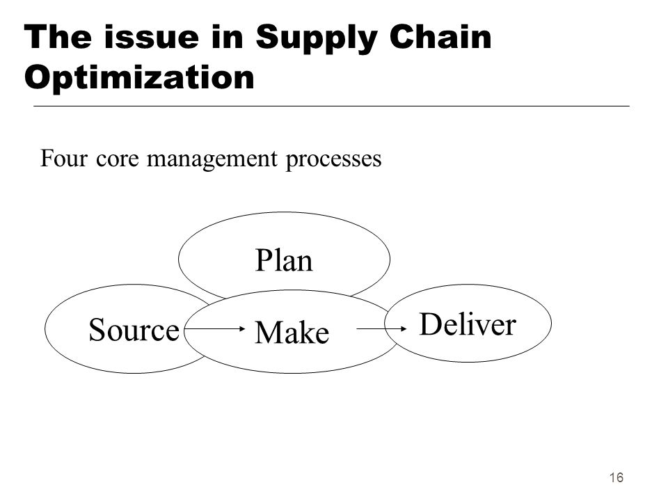 16 The issue in Supply Chain Optimization Plan Source Make Deliver Four core management processes