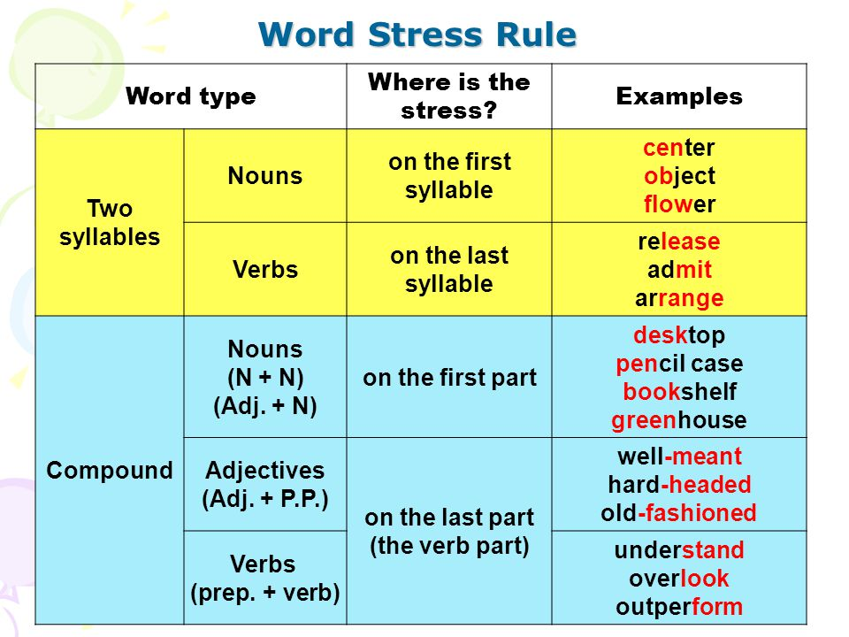 Word Stress Rule Word type Where is the stress? Examples Two syllables Nouns on the first syllable center object flower Verbs on the last syllable rel