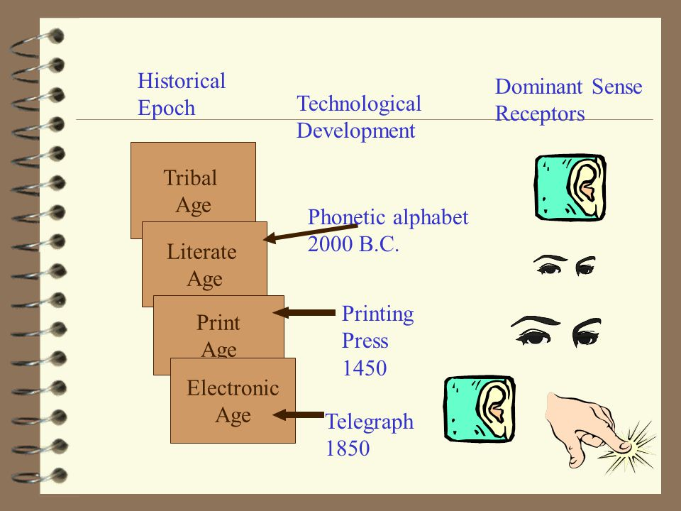 Tribal Age Literate Age Print Age Electronic Age Historical Epoch Technological Development Dominant Sense Receptors Phonetic alphabet 2000 B.C.