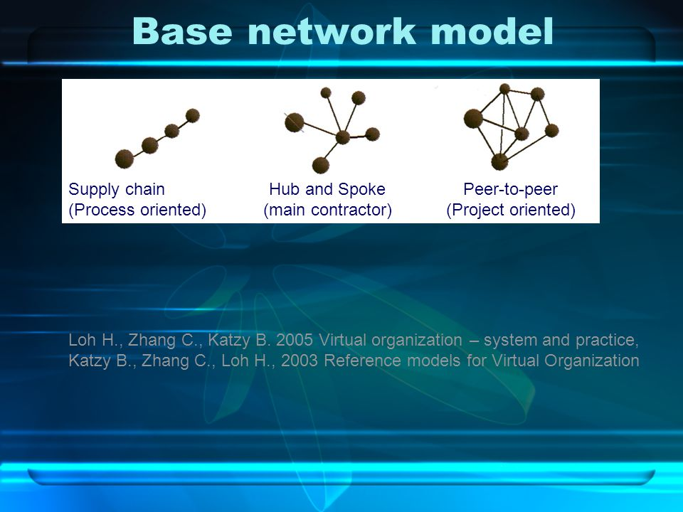 Base network model Supply chain (Process oriented) Hub and Spoke (main contractor) Peer-to-peer (Project oriented) Loh H., Zhang C., Katzy B.