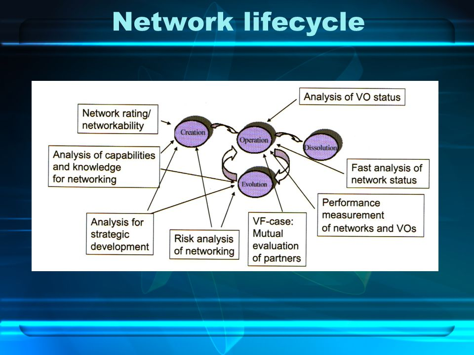 Lifecycle specific for each type of network Supply chainHub and SpokePeer-to-peer Creation (common interest, glue, searching partners Operating (control, material, finance, information) Evolution (causes, improving performance, changes in structure and responsibilities) Dissolving (causes, future conclusions)