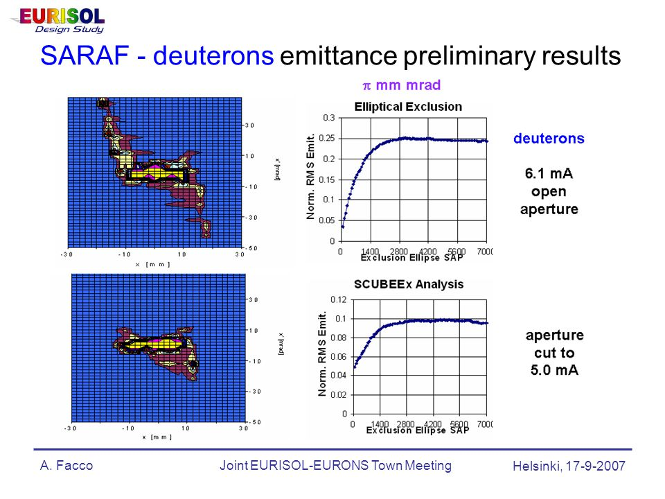 A. FaccoJoint EURISOL-EURONS Town Meeting Helsinki, 17-9-2007 SARAF - deuterons emittance preliminary results
