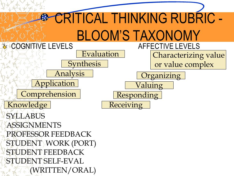 COGNITIVE LEVELS AFFECTIVE LEVELS Evaluation Knowledge Synthesis Analysis Application Comprehension SYLLABUS ASSIGNMENTS PROFESSOR FEEDBACK STUDENT WORK (PORT) STUDENT FEEDBACK STUDENT SELF-EVAL (WRITTEN/ORAL) Characterizing value or value complex Organizing Valuing Responding Receiving CRITICAL THINKING RUBRIC - BLOOM'S TAXONOMY
