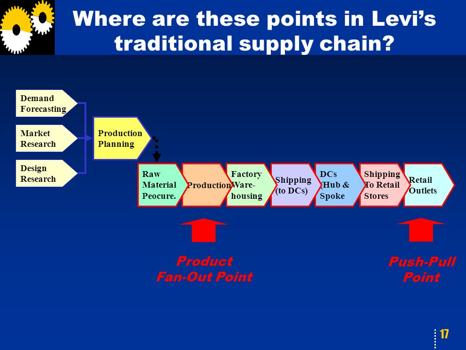 17 Where are these points in Levi's traditional supply chain.