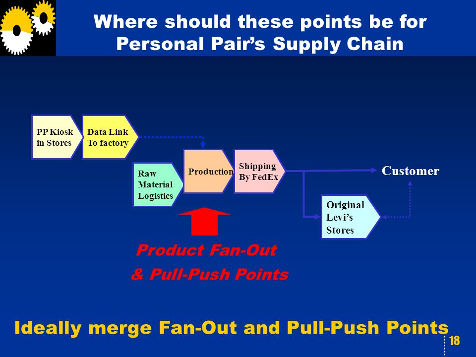 18 Where should these points be for Personal Pair's Supply Chain Data Link To factory PP Kiosk in Stores Raw Material Logistics Production Shipping By
