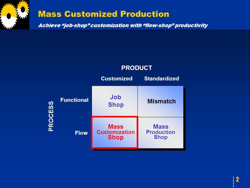 2 Mass Customized Production Achieve job-shop customization with flow-shop productivity Mismatch Mass Production Shop Mass Customization Shop Job Shop CustomizedStandardized Functional Flow PRODUCT PROCESS