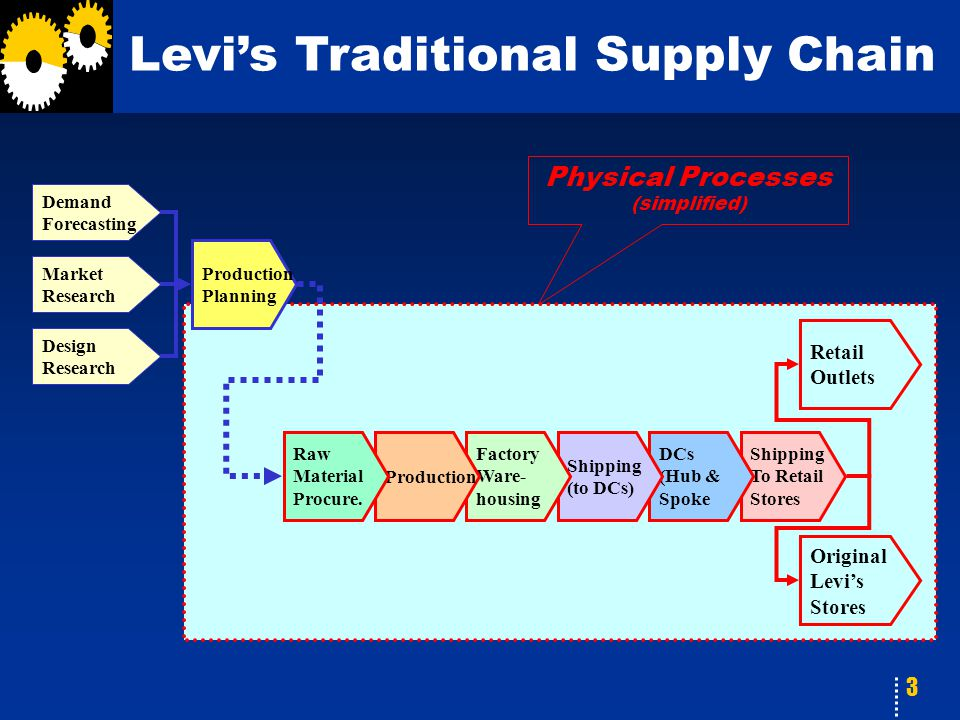 3 Physical Processes (simplified) Levi's Traditional Supply Chain Retail Outlets Shipping To Retail Stores DCs (Hub & Spoke Shipping (to DCs) Factory Ware- housing Production Raw Material Procure.