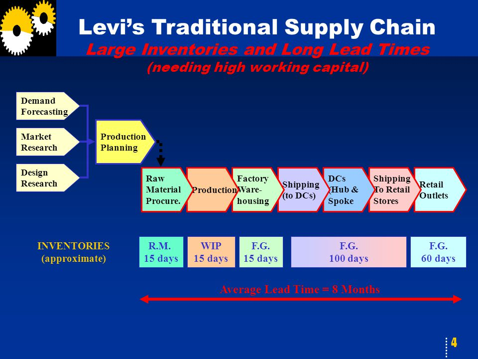 4 Levi's Traditional Supply Chain Large Inventories and Long Lead Times (needing high working capital) Retail Outlets Shipping To Retail Stores DCs (H