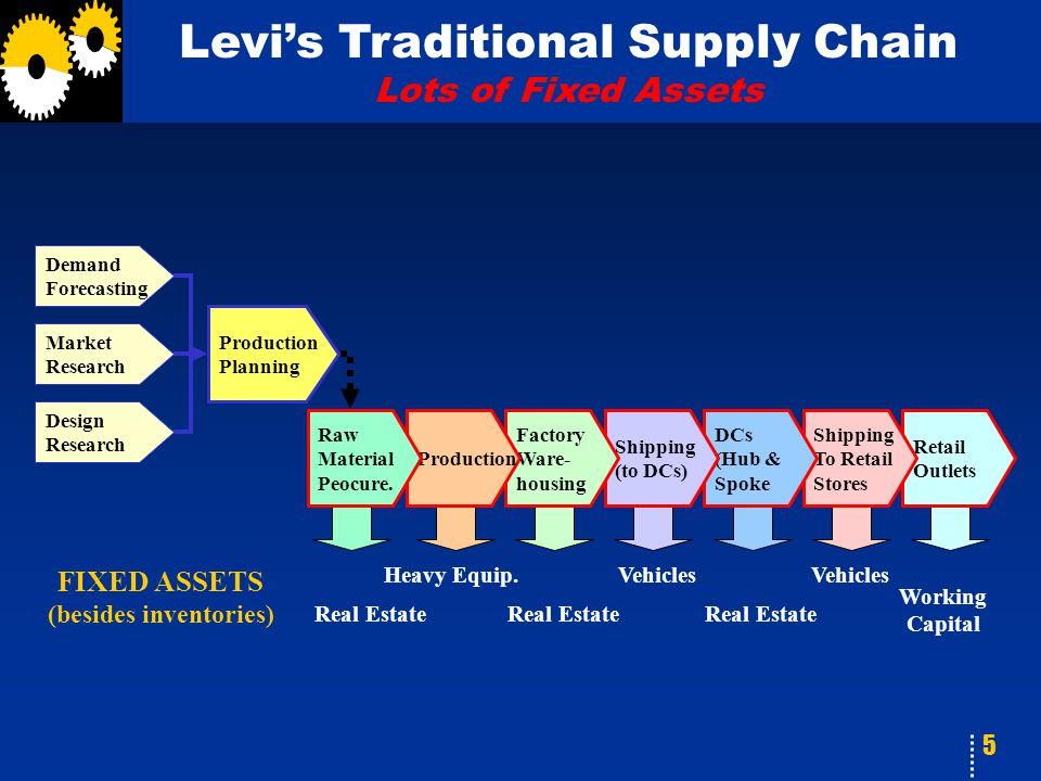 5 Levi's Traditional Supply Chain Lots of Fixed Assets FIXED ASSETS (besides inventories) Heavy Equip. Real Estate Vehicles Real Estate Working Capita