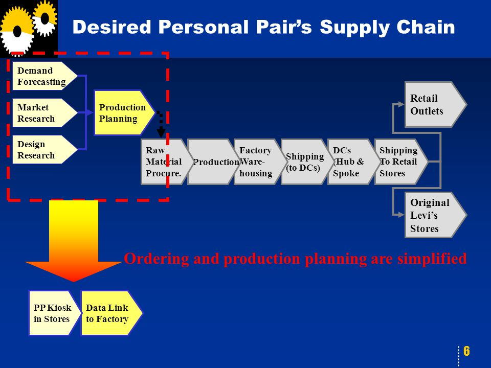 6 Desired Personal Pair's Supply Chain Retail Outlets Shipping To Retail Stores DCs (Hub & Spoke Shipping (to DCs) Factory Ware- housing Production Ra
