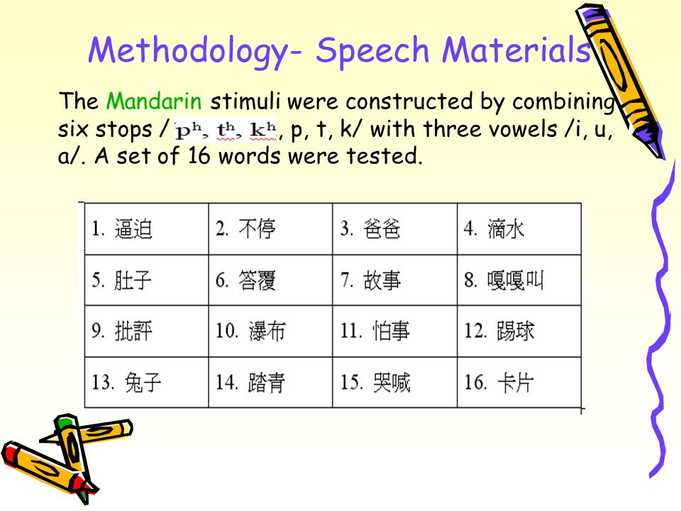 Methodology- Speech Materials The Mandarin stimuli were constructed by combining six stops / ph, th, kh, p, t, k/ with three vowels /i, u, a/.