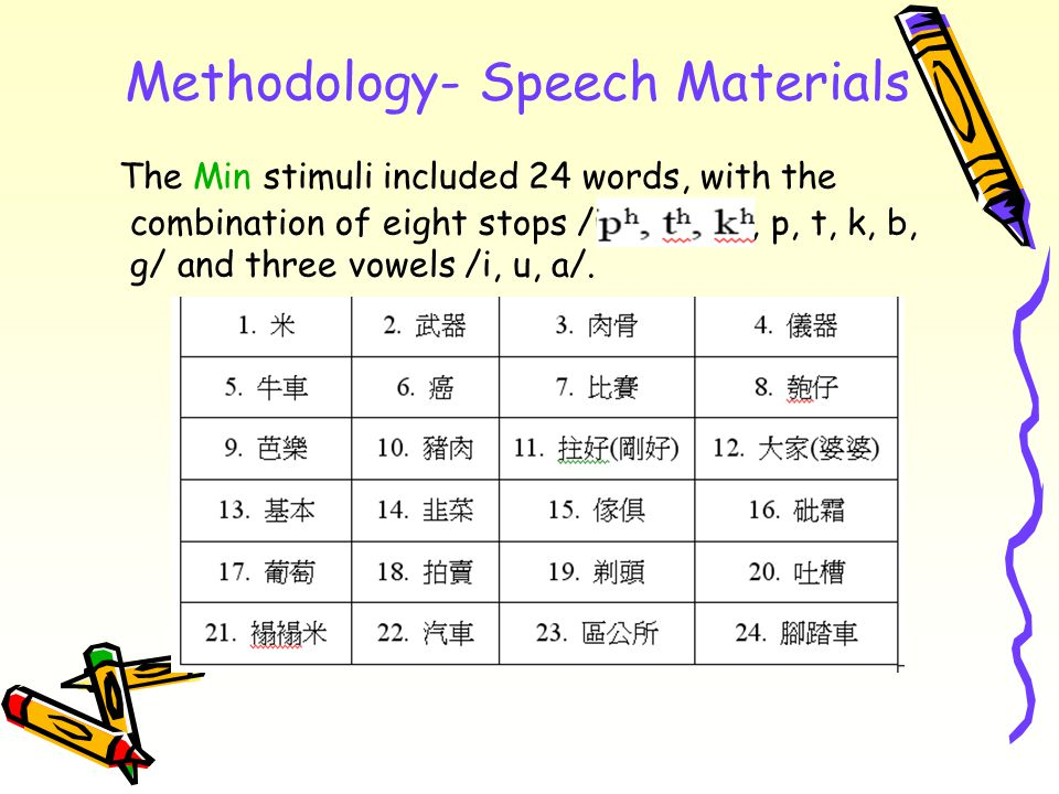 Methodology- Speech Materials The Min stimuli included 24 words, with the combination of eight stops /ph, th, kh, p, t, k, b, g/ and three vowels /i, u, a/.