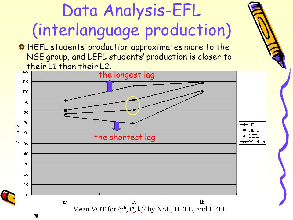 Data Analysis-EFL (interlanguage production) the longest lag the shortest lag  HEFL students' production approximates more to the NSE group, and LEFL students' production is closer to their L1 than their L2.