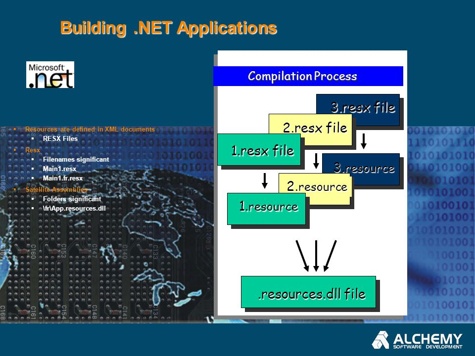 Building.NET Applications.resources.dll file Compilation Process 3.resx file 3.