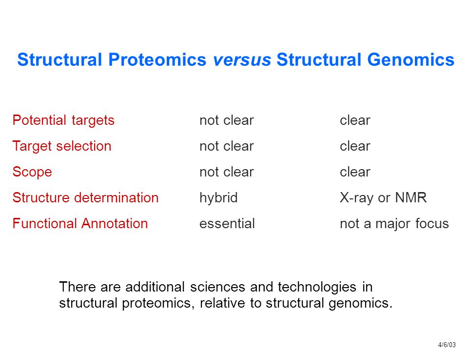 Structural Proteomics versus Structural Genomics Potential targets not clear clear Target selectionnot clearclear Scopenot clearclear Structure determ