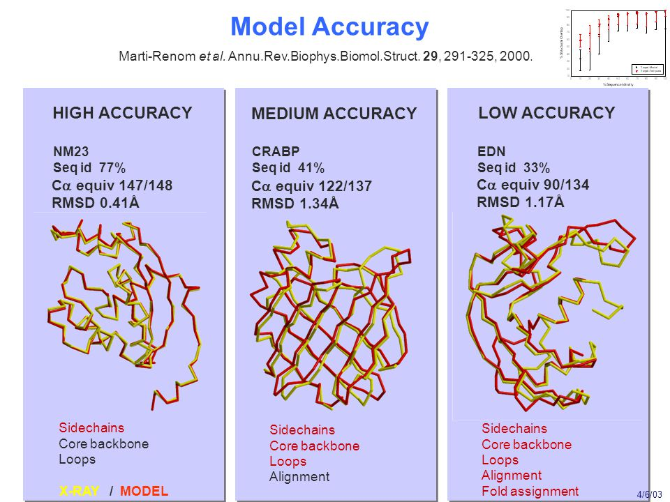 Model Accuracy Marti-Renom et al. Annu.Rev.Biophys.Biomol.Struct.