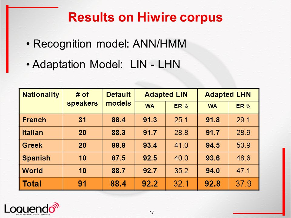 17 Results on Hiwire corpus Recognition model: ANN/HMM Adaptation Model: LIN - LHN Nationality# of speakers Default models Adapted LINAdapted LHN WAER %WAER % French3188.491.325.191.829.1 Italian2088.391.728.891.728.9 Greek2088.893.441.094.550.9 Spanish1087.592.540.093.648.6 World1088.792.735.294.047.1 Total9188.492.232.192.837.9