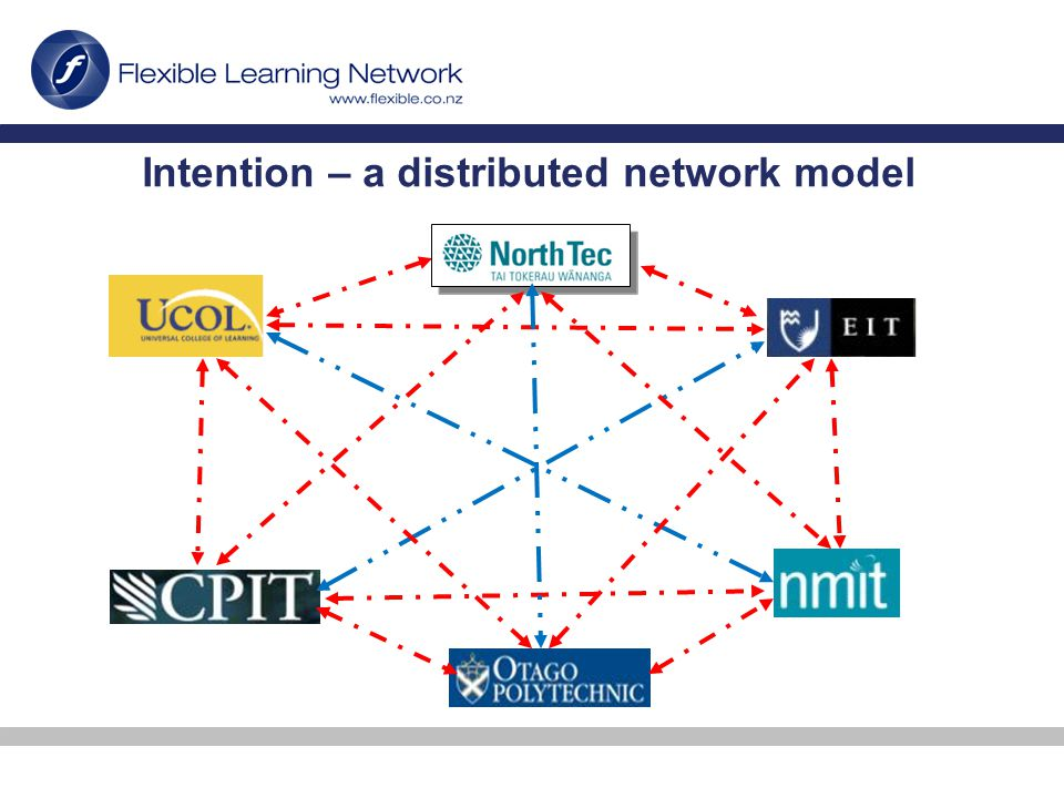 Distributed Network - advantages Pluralistic framework with each organisation focusing on distinct competencies Autonomous eLearning capability Allows for additional bilateral or ancillary arrangements Optimises provision at a systemic level