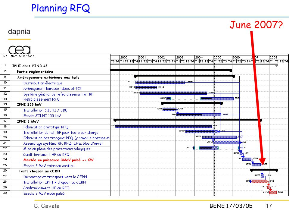 17C. CavataBENE 17/03/05 Planning RFQ June 2007?