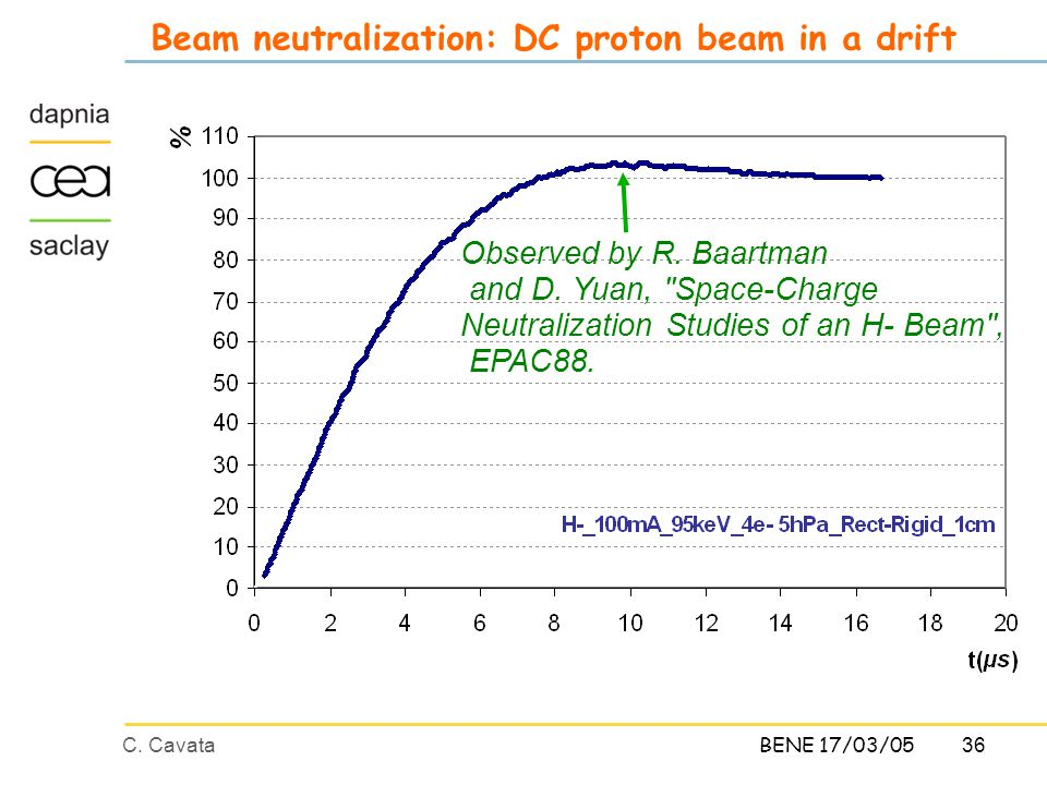 36C. CavataBENE 17/03/05 Beam neutralization: DC proton beam in a drift Observed by R. Baartman and D. Yuan,
